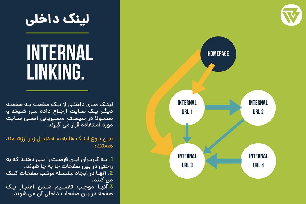آموزش لینک سازی داخلی,اهمیت لینک سازی داخلی,چگونه لینک سازی داخلی انجام بدهیم